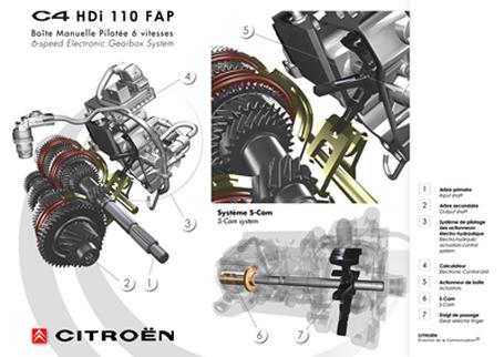 download Citroen C2 C3 C4 workshop manual